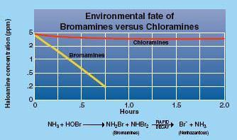 eni S.p.A. exploration & production division GHANA OCTP BLOCK Phase 2 - ESHIA 000415_DV_EX.HSE. 0304.000_01 199 of 279 Figure 7-7 Environmental fate of Bromamines vs.
