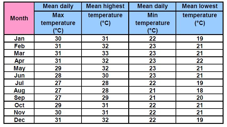 91 of 279 Figure 4-6 Monthly cycle of temperatures at Takoradi (Saipem- Metocean design basis) Table 4-1 Monthly cycle of mean daily maximum temperature, mean highest temperature, mean daily minimum