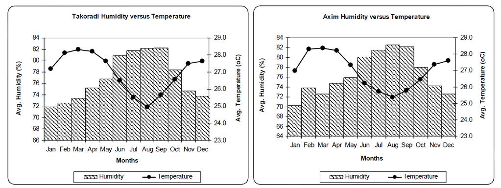 92 of 279 Figure 4-7 Takoradi and Axim Humidity versus Temperature (Tullow - Ghana meteorological recording station) Data taken from Russia s Weather Server of Abidjan station covering the period