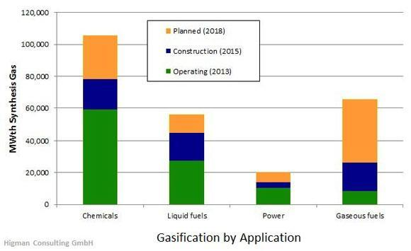 STATUS of GASIFICATION mainly