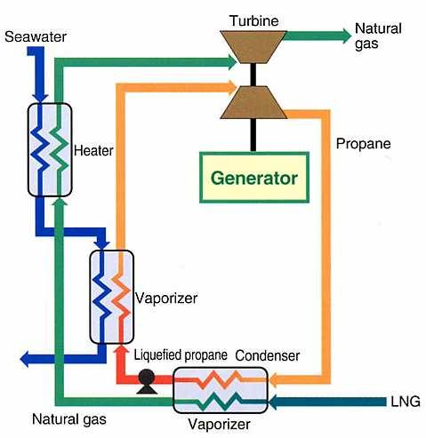 Gas Liquefaction 00s 04 : Cascade LNG Cold Energy in an Industrial Complex 2.1