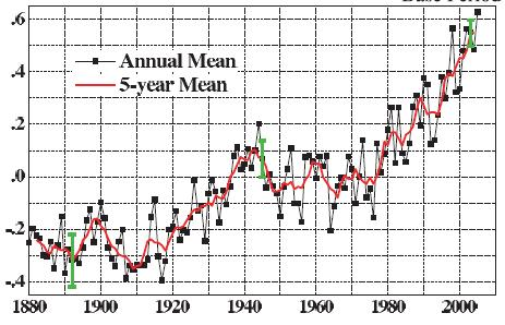 Temperature change 1880-2003 Climate change issues Are climate changes part of a natural cycle? What is the effect of human activity (anthropogenic) on the buildup of greenhouse gases?