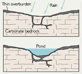 Pre Visit 4 Aquifers 3-5 Sinkholes Purpose/Objective Students will be able to explain the difference between collapse, subsidence, and solution sinkholes Students will be able to describe how