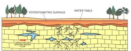 2. Subsidence sinkholes: are similar to solution sinkholes, except that the soluble bedrock is covered by a thin layer of soil and/or sediment.