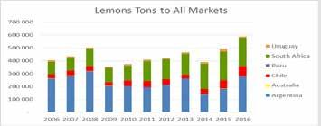 Whilst South Africa saw a drop in total exports due to the drought in the northern areas where Valencia and grapefruit production was affected, Argentina s increased lemon exports together with