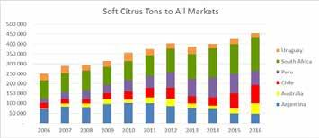 SOFT CITRUS Soft fruit exports from the southern hemisphere suppliers also continues to grow strongly, reaching 450 000 tons in 2016 after a period of stable supply around 400 000 tons since 2012.