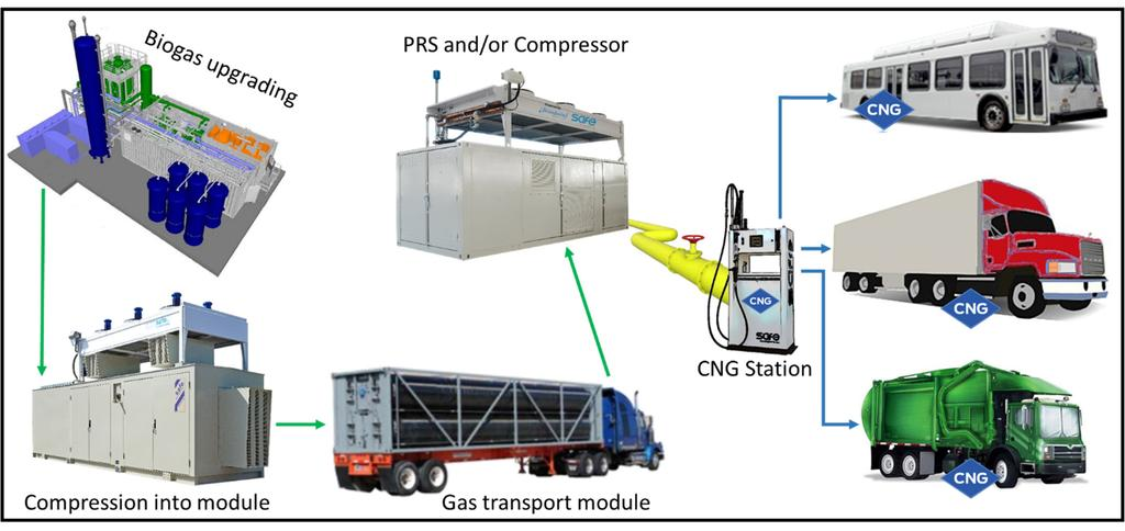 6. Remote Pipeline Injection System In the event of high capacity digesters where the distance from the pipeline is too great for a direct connection but within a reasonable driving distance, a