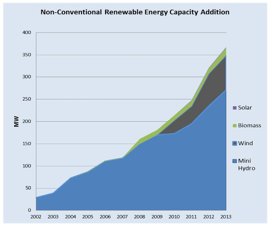 Non Conventional Renewable Energy Non-conventional Renewable Energy sources received (NCRE) a new impetus in 1996, when the Government announced Standardized Power Purchase Agreement and standardized