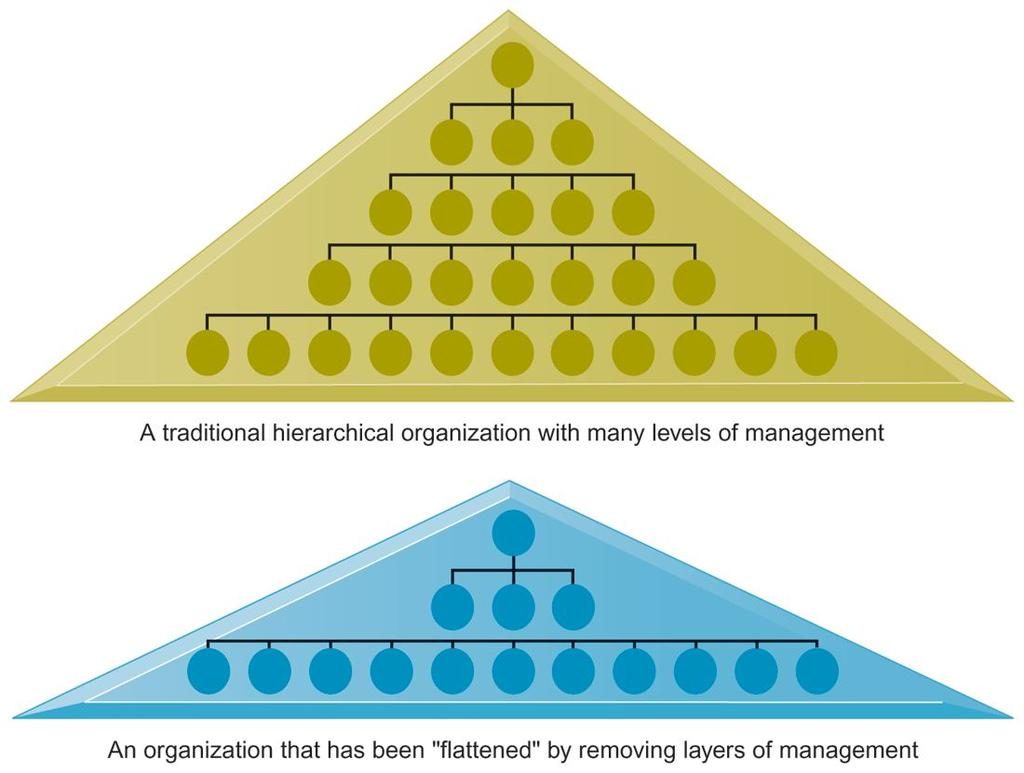 FLATTENING ORGANIZATIONS Information systems can reduce the number of levels in an organization by providing managers with information to