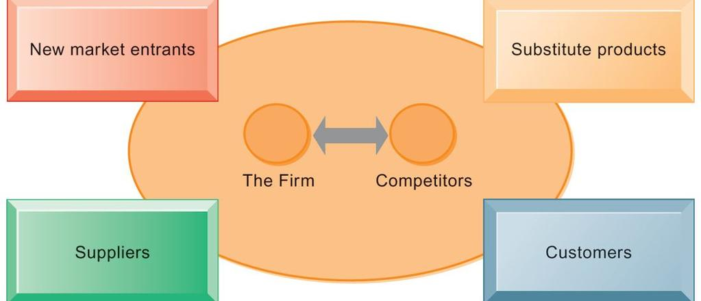 PORTER S COMPETITIVE FORCES MODEL FIGURE 3-8 In Porter s competitive forces model, the strategic position of the firm and its strategies are determined not only by competition with its