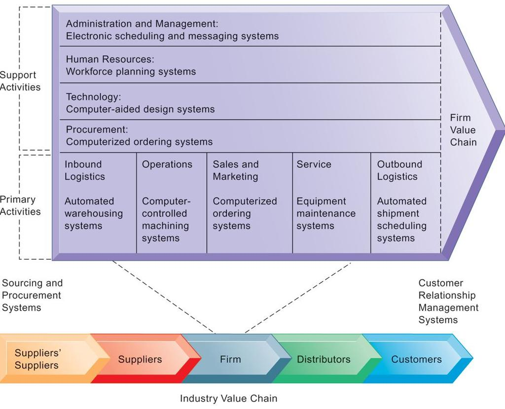 THE VALUE CHAIN MODEL This figure provides examples of systems for both primary and support activities of a firm and of its
