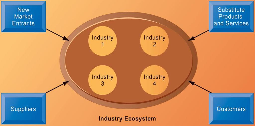 AN ECOSYSTEM STRATEGIC MODEL FIGURE 3-11 The digital firm era requires a more dynamic view of the boundaries among industries, firms, customers, and suppliers, with competition occurring among