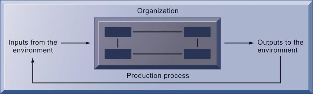 THE TECHNICAL MICROECONOMIC DEFINITION OF THE ORGANIZATION FIGURE 3-2 In the microeconomic definition of organizations, capital and labor (the primary production factors provided by the environment)