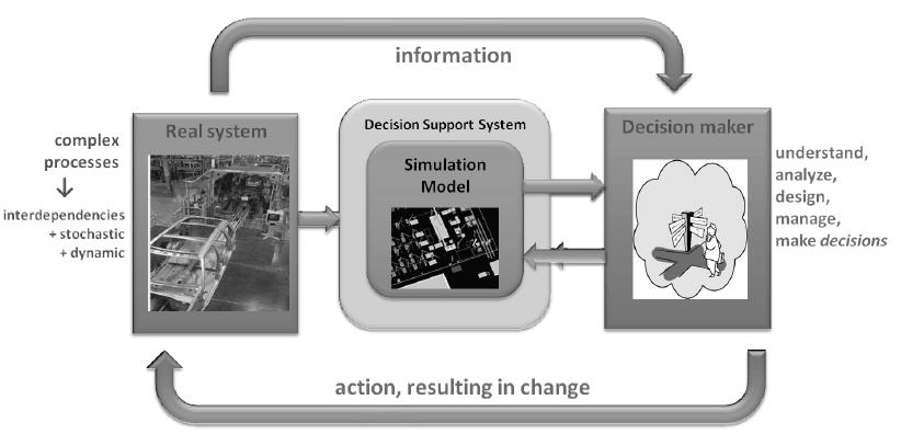 3. THE POINT OF APPLICATIONS OF SIMULATION MODELS IN MANAGERS DECISION SUPPORT SYSTEMS Managerial work creates the need to understand, analyze and optimally manage a given area.