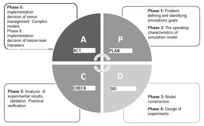 Figure 5. PDCA cycle and assigned phases of simulation modeling Source: Own study. The following set of activities are characteristic of individual stages of simulation modeling.