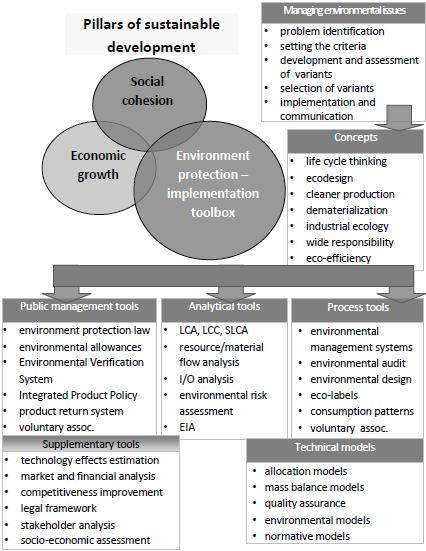 Fig. 1. The logic of constructing environmental tools for sustainability implementation Source: based on Nitkiewicz T.