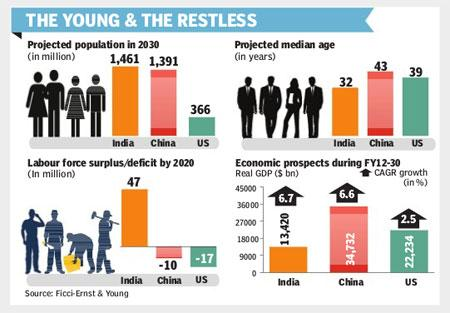 Young Population 3 ASC countries account for 53% Country India China Indonesia U.