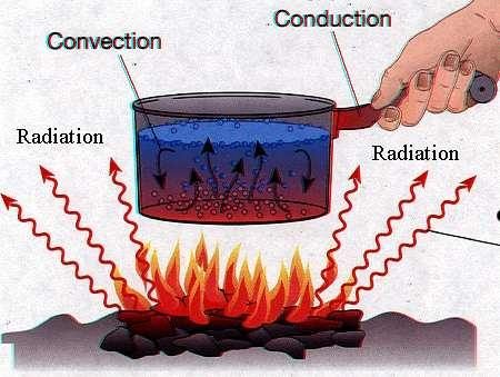 Conduction, Convection, and Radiation Source: