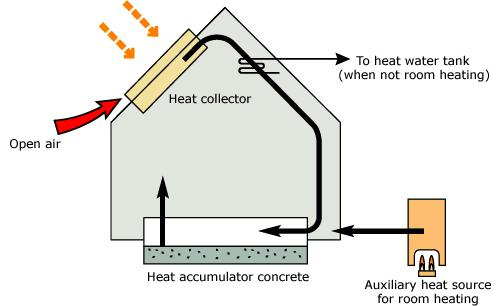 Active-Solar Air-Heating Principles Source: http://www.