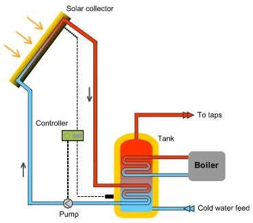 Active-Solar Space Heating with Liquid Working Fluids