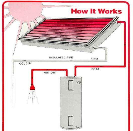 Active Solar Water Heating Source: