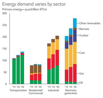 Demand for all forms of energy will rise by another 25%