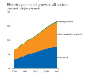 electrification in developing countries