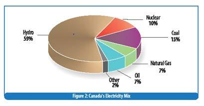 Quiz! 1. What percent of electricity in Canada is generated by renewable energy (hydro, wind, solar) v.