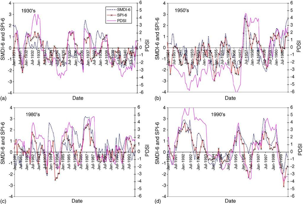 82 B. Narasimhan, R. Srinivasan / Agricultural and Forest Meteorology 133 (2005) 69 88 Fig. 8. Comparison of long-term drought indices SMDI-6, SPI-6 and PDSI for the Red River watershed.