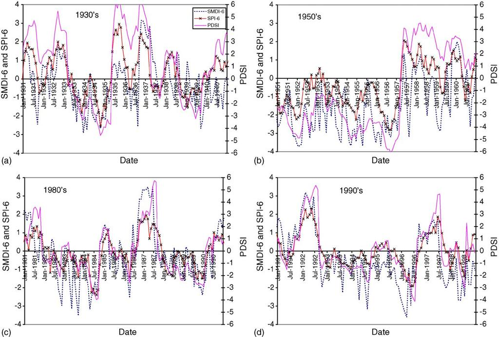 84 B. Narasimhan, R. Srinivasan / Agricultural and Forest Meteorology 133 (2005) 69 88 Fig. 10. Comparison of long-term drought indices SMDI-6, SPI-6 and PDSI for the Colorado River watershed.