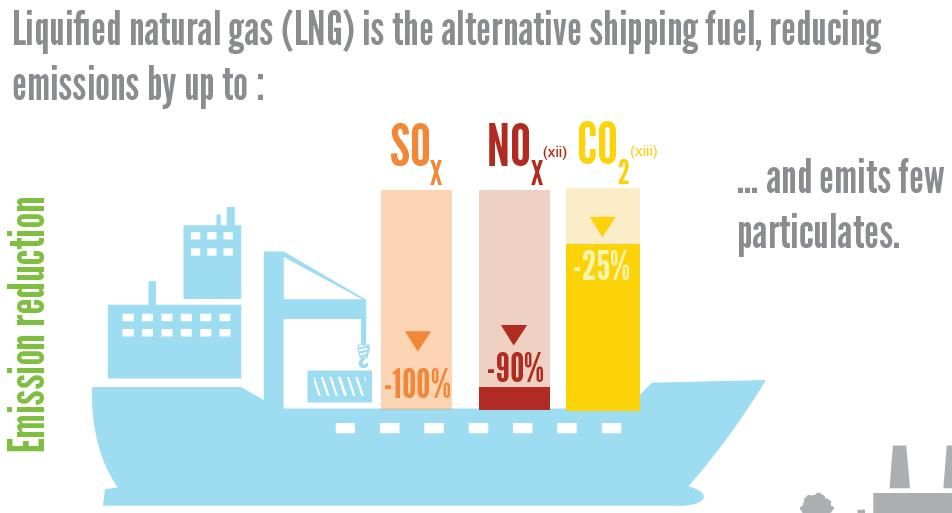 LNG as shipping fuel Source: GasNaturally, Air quality and natural gas Adding