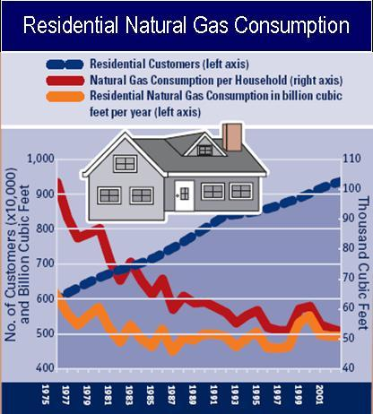 California s Energy Policy relies on Natural gas 1. Demand Management 2. Renewables 3.