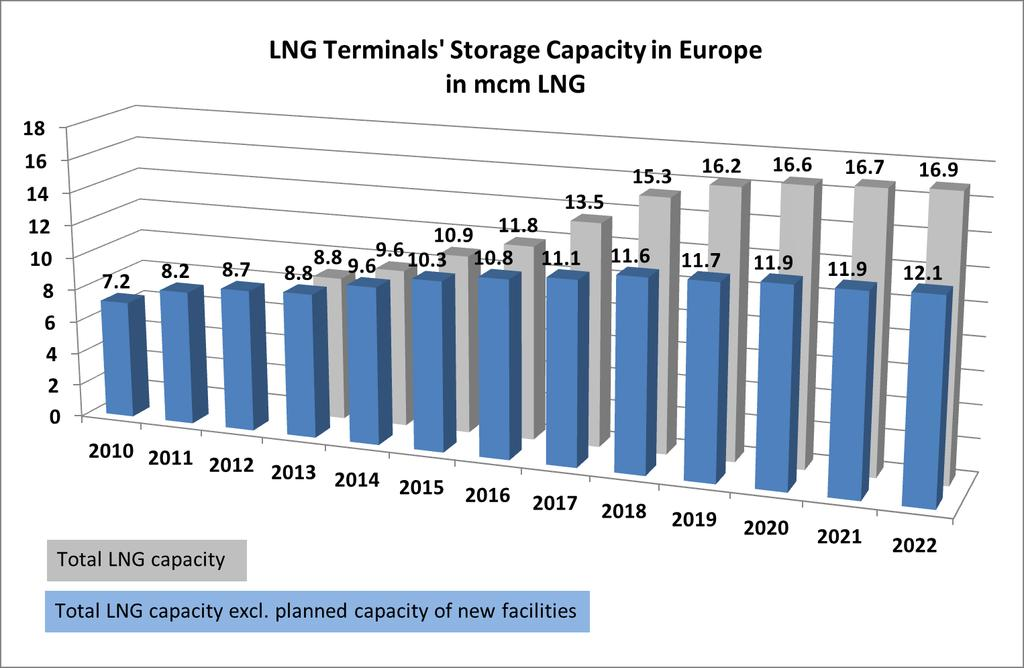 Development of LNG capacity Source:
