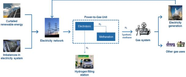Power-to-Gas (P2G) energy storage technology linking the electricity and gas infrastructure Output: hydrogen or synthetic