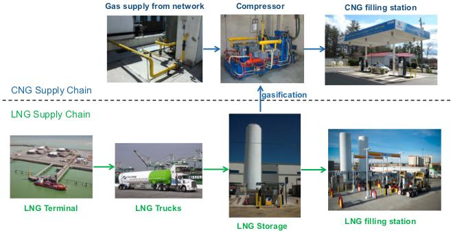 Virtual pipelines LNG stations are supplied through trucks CNG stations are