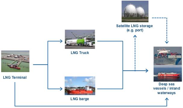 LNG bunkering Supply chain is the same for applications in deep-sea trading and inland