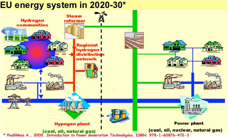 Future energy systems