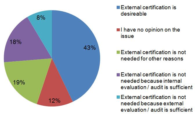 Certification ORGANISATIONS ISO certifiable standard? NO!