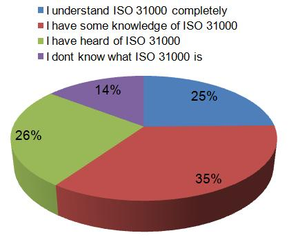 analysis ISO 31000 SURVEY 2011 What