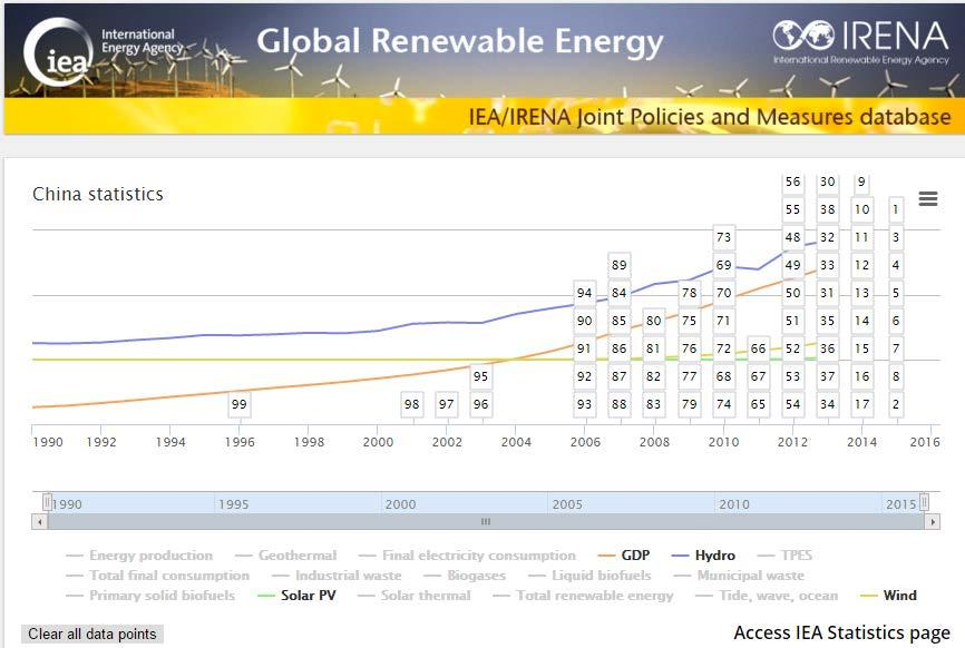 IEA/ IRENA policy database Joint IEA/IRENA database on renewable energy policies