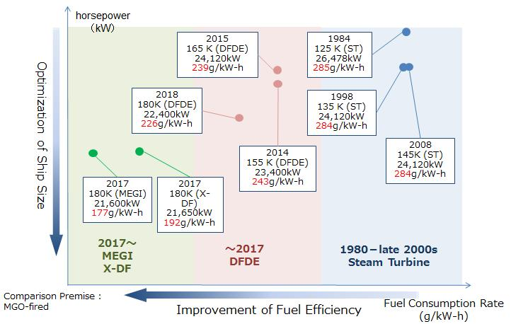 Transition of ship size optimization and fuel efficiency improvement A