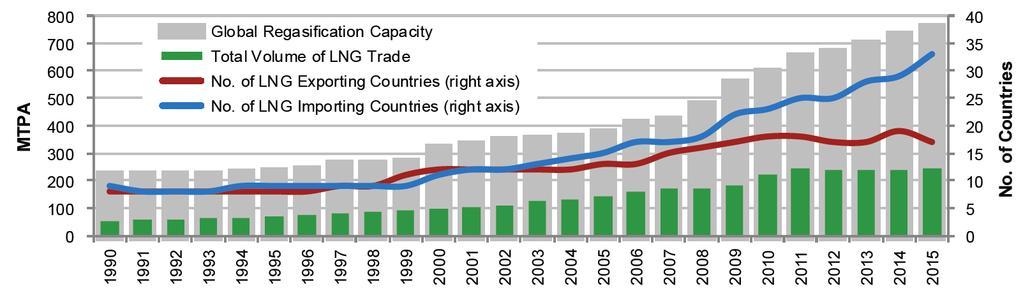 Historical Development of LNG Trade Since the first commercial shipment in 1964, LNG trade has been steadily growing to reach - 245 million tons of traded volume 17