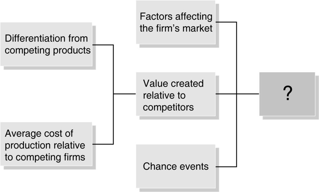 CHAPTER 13 Monopolistic Competition: The Competitive Model in a More Realistic Setting 363 48.