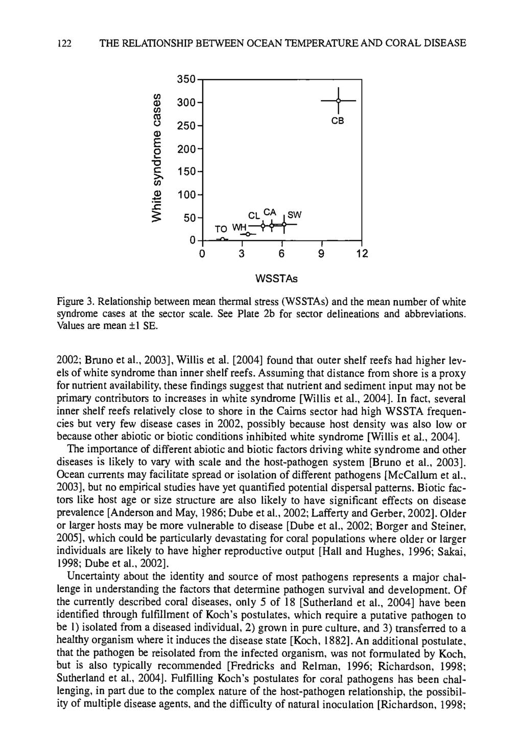 122 THE RELATIONSHIP BETWEEN OCEAN TEMPERATURE AND CORAL DISEASE 35O 300-250 - CB 200-150- 100-5o- clsvv TO WHo_, I I, 0 3 6 9 12 WSSTAs Figure 3.