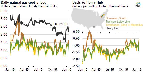 Natural Gas Prices +