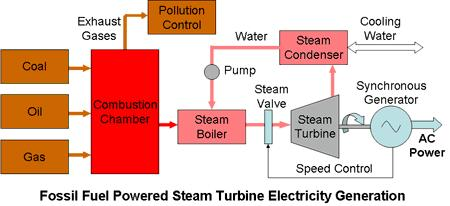 Tri-Fuel Steam Boiler Electric Generation Tri -