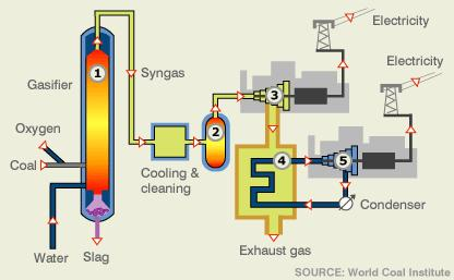 Coal-Fired Syngas Comb-Cycle Electr + Fuel