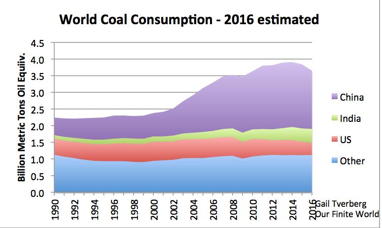 China World s Largest Coal