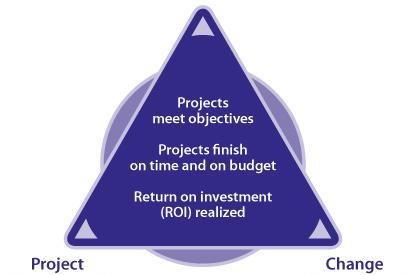 Project Tailoring: Best Practice Approach Tools 1. Assess Cultural Readiness 2. Asset Amnesty and Discovery Process 3.