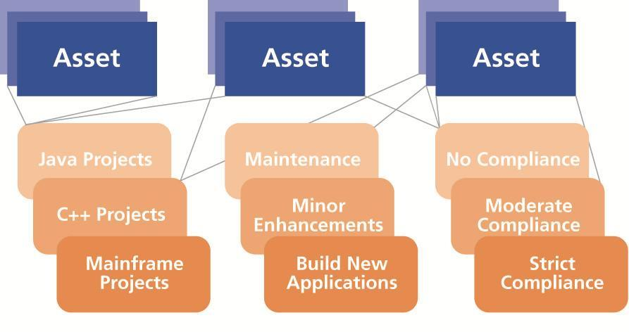 Asset Mapping Purpose is to map assets to various project types and methodologies Example: which project planning template will be used for a Agile
